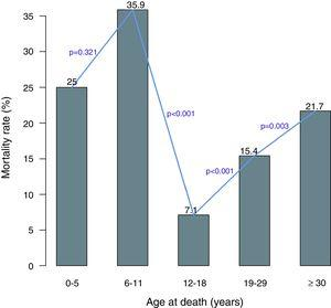 The mortality rate varies considerably between the age groups. The mortality rate decreases significantly after the age of five years and increases significantly after the age of 18 years.