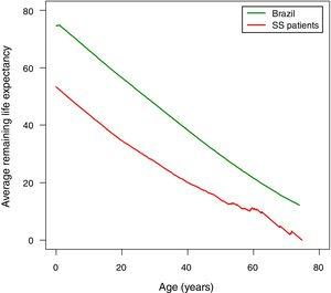 The average remaining life expectancy for Brazilians and for the patients with sickle cell anemia enrolled in this study.