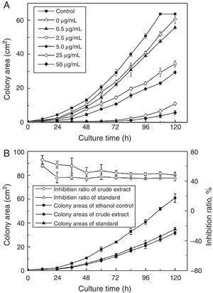 New production process of the antifungal chaetoglobosin A using