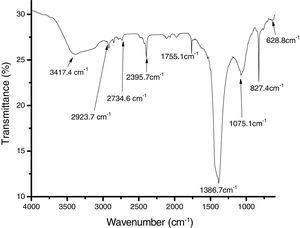 Fourier-transform infrared (FTIR) spectroscopy of purified bioflocculant produced by Streptomyces platensis.
