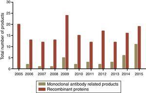 Commercial biopharmaceutical products approved from 2005 to 2015. Dark green bars represent monoclonal antibody related products and non-related total recombinant proteins are represented in red. The data used concerning the number of biopharmaceutical approvals are available at biopharma biopharmaceutical products16 (http://www.biopharma.com/approvals).