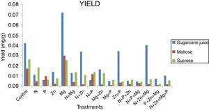 Results of the yield of pigment production in the 3 substrates analyzed (sugarcane juice, maltose, and sucrose).
