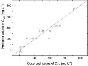 Observed versus predicted CA concentrations (mgL−1).