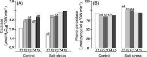 Catalase (A) and phenol peroxidase (B) levels in the nodules of cowpea plants inoculated with Bradyrhizobium (T1) or co-inoculated with Bradyrhizobium and Actinomadura (T2), Bradyrhizobium and Paenibacillus graminis (T3), Bradyrhizobium and Bacillus (T4) or with Bradyrhizobium and Streptomyces (T5) in control (non-saline) and salt stress (50mmolL−1 NaCl) conditions. Means followed by the same lowercase letters do not differ statistically between bacterial combinations, whereas uppercase letters represent significant differences between control and salt stress. All mean comparisons were performed using Tukey's test (p<0.05).