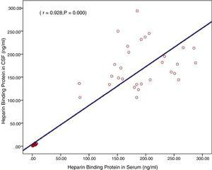 Correlation between cerebrospinal fluid and serum HBP levels.