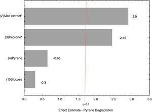 Polycyclic aromatic hydrocarbons degradation by marine