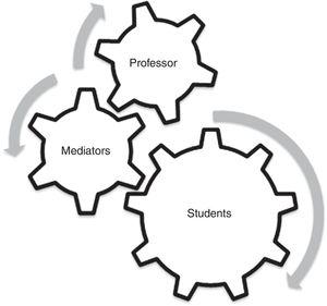 """Organization scheme of the """"Adopt project"""" method. Students talk directly to mediators (postdocs fellows, graduate and undergraduate students) for scientific support regarding their adopted bacterium. Both professors and mediators maintain constant communication, implementing a collaborative learning environment."""