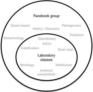 """Facebook, together with laboratory classes, as an active and collaborative environment of knowledge construction. The implementation of the """"Adopt Project"""", using the Facebook platform enables a deeper understanding of theoretical and practical concepts covered in class lectures."""