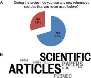 """""""Adopt a Bacterium"""" impact on the students' use of research source. (A) On the last class survey, students were asked whether they had used new research sources, and the majority of the answers were """"yes"""". (B) Additionally, we asked them """"If you said YES, what were the new reference sources you used?"""". To represent the answers, we built a cloud of words with Wordle®, a tool that shows which words appear more frequently. We noticed that students started to use scientific sources."""