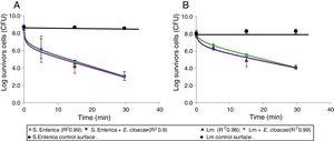 Inactivation kinetics curves for (A) S. Enteritidis S410 and (B) Listeria monocytogenes L452 on treated copper surfaces with poultry carcass rinse water. Pathogens were exposed individually and in a mixture with Enterobacter cloacae E11. The average of 3 repetitions is represented on the graph. Error bars depict standard error.