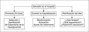 Esquema para la evaluación y manejo de la hiperglucemia durante la hospitalización.