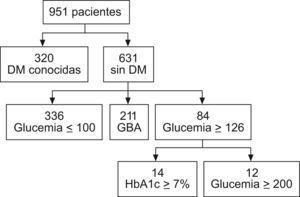 Distribución de los pacientes seleccionados por cada grupo diagnóstico.DM: diabetes mellitus; GBA: glucemia basal alterada; HbA1c: hemoglobina glucosilada.
