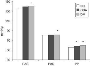 Diferencias en las cifras de presión arterial por grupos diagnósticos.DM: diabetes mellitus; GBA: glucemia basal alterada; NG: normoglucémicos; PAD: presión arterial diastólica; PAS: presión arterial sistólica; PP: presión de pulso.*p<0,05 frente a normoglucémicos.**p<0,01 frente a normoglucémicos.
