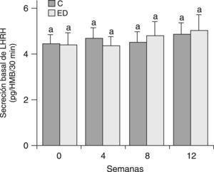 Secreción basal de LHRH en HMB de ratas C y ED. C: grupo control, ED: grupo experimental. n=9–10 animales/grupo. Letras diferentes expresan diferencias significativas entre grupos (p<0,05).