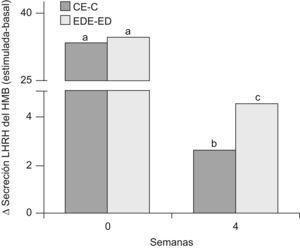Secreción estimulada de LHRH en HMB de ratas C y ED en presencia de glutamato. C: grupo control, CE: grupo control estimulado, ED: grupo experimental y EDE: grupo experimental estimulado. n=10 animales/grupo. Letras diferentes expresan diferencias significativas entre grupos (p<0,05).
