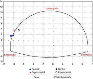 Somatotipo, carta y distancia somatotipica (coordenadas X y Y) por grupos.