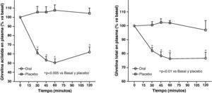 Niveles plasmáticos circulantes de ghrelina acilada y total tras la ingesta de comida o placebo en sujetos normales.