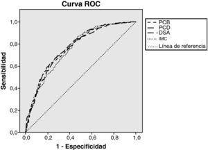 Curvas de rendimiento diagnóstico de resistencia a la insulina de las diferentes medidas antropométricas consideradas. ROC: receiver Operating Characteristics; PCB: perímetro de cintura en bipedestación; PCD: perímetro de cintura en decúbito; DSA: diámetro sagital abdominal; IMC: índice de masa corporal.