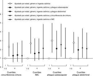 Odds ratios (IC=95%, intervalos de confianza al 95%) de presentar 2 o más FRCV por cuartil superior (Q4) de variables antropométricas.