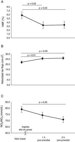 Efecto de la lipemia pos-prandial sobre la función endotelial. VMF: vasodilatación mediada por flujo; NO2/NO3: nitritos/nitratos.