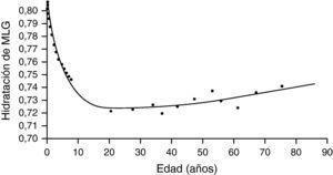 Hidratación según la edad de la masa libre de grasa. MLG: masa libre de grasa. Adaptada de: Heymsfield et al.51