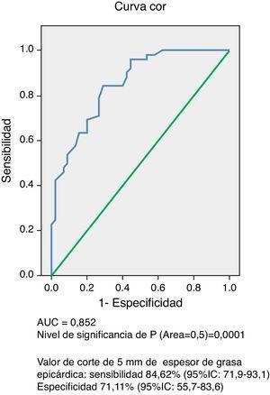 Curva operador receptor del espesor del tejido adiposo epicárdico medido por ecocardiografía para predecir síndrome metabólico.