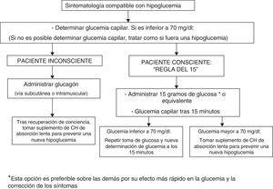 Tratamiento de la hipoglucemia. CH: hidratos de carbono.