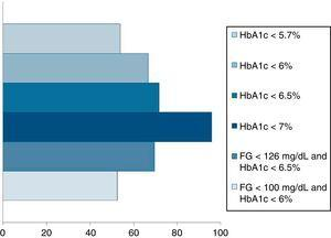 T2D remission rates according to different criteria (percentages estimated for the same population).