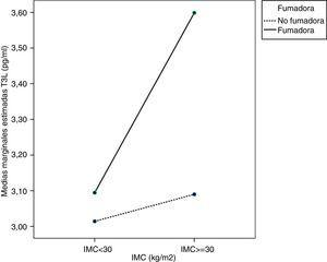 Gráficos de perfil T3L. Covariable T4L se evalúa a 1,1391ng/ml para eliminar su efecto significativo (p<0,05) sobre T3L. IMC: Índice de masa corporal; T3L: triyodotironina libre; T4L: tiroxina libre. Significación: IMC p<0,05; fumar p<0,05; interacción entre IMC y fumar p<0,05.