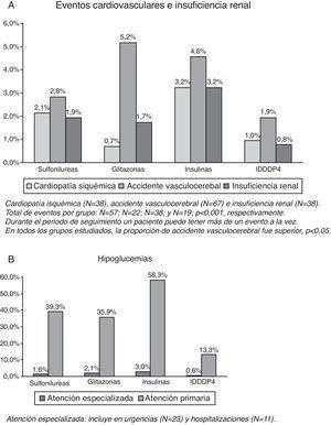 Detalle de los diferentes eventos cardiovasculares e hipoglucemias por grupos de estudio acontecidos durante el periodo de estudio (casos nuevos).