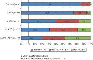 Control glucémico según el número de antidiabéticos orales e insulina utilizados en el de tratamiento de los pacientes españoles.