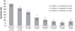 Porcentaje de pacientes que consiguen el objetivo compuesto de HbA1c <7%, sin hipoglucemia y sin aumento de peso. (Adaptada de Zinman et al., 201233).
