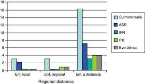 Tratamiento médico (n=77). ASS: análogos de somatostatina; IFN: interferón; ITK: inhibidores de la tirosín cinasa.