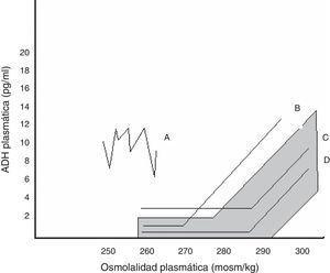 Relación entre AVP plasmática y osmolalidad plasmática en los distintos patrones de SIADH. El área sombreada corresponde a la normalidad. Patrón A. Secreción errrática de AVP, el más frecuente. Patrón B. Reset osmostat. La AVP responde perfectamente a los cambios de osmolalidad plasmática, aunque con una curva desplazada a la izquierda respecto a la normalidad. Patrón C. La AVP es adecuada a la osmolalidad plasmática en sus valores normales y altos, pero no se suprime a osmolalidades plasmáticas bajas, perpetuando la hipoosmolalidad. Patrón D. Secreción de AVP normal. Se especula que la hipoosmolalidad se deba a un aumento de la sensibilidad a los efectos de la AVP.