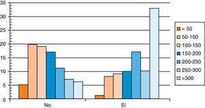 Distribución en intervalos de las yodurias según tomen o no suplementos yodados.