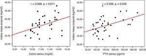 Correlación entre índice de masa corporal y niveles de calcemia y PTH en pacientes con HPP no intervenidos (test de correlaciones bivariadas de Pearson).