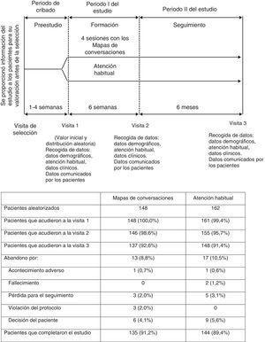 Diseño del estudio y distribución de los pacientes.