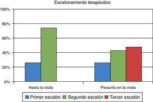 Escalonamiento terapéutico del paciente en asistencia primaria y al ser remitido a Endocrinología.