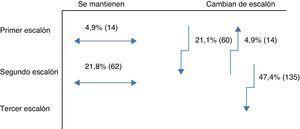 Porcentaje de pacientes en cada escalón terapéutico al ser remitidos a Endocrinología.