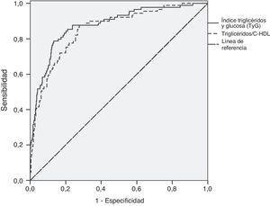 Curva ROC para índice triglicéridos y glucosa y relación triglicéridos/colesterol-HDL en función de la presencia de síndrome metabólico en la población estudiada.
