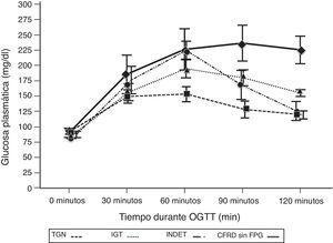 Concentración media de glucosa en mg/dl después del test de sobrecarga oral de glucosa en pacientes con fibrosis quística y diferentes categorías diagnósticas de alteraciones en el metabolismo hidrocarbonado. TGN frente CFRD sin FPG: p=0,018 a los 30min; p<0,001 a los 60, 90 y 120min. TGN frente IGT: p<0,001, a los 60, 90 y 120min; p=NS a los 30min. TGN frente INDET: p=NS a los 30 y 120min; p<0,001 a los 60min y p=0,016 a los 90min. CFRD sin FPG: diabetes relacionada con la fibrosis quística sin glucemia basal en ayunas alterada; IGT: intolerancia a la glucosa; INDET: alteración de la glucosa indeterminada; TGN: tolerancia normal a la glucosa.