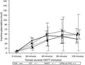 Concentración media de insulina en mU/l después del test de sobrecarga oral de glucosa en pacientes con fibrosis quística y diferentes categorías diagnósticas de alteraciones en el metabolismo hidrocarbonado. TGN frente CFRD sin FPG: p=0,022 a los 30min; p<0,001 a 90min; p=NS a 60 y 120min. TGN frente IGT: p=0,021 a los 30min; p<0,001, a los 60, 90 y 120min. TGN frente INDET: p=NS a los 30, 60, 90 y 120min. CFRD sin FPG: diabetes relacionada con la fibrosis quística sin glucemia basal en ayunas alterada; IGT: intolerancia a la glucosa; INDET: alteración de la glucosa indeterminada; TGN: tolerancia normal a la glucosa.