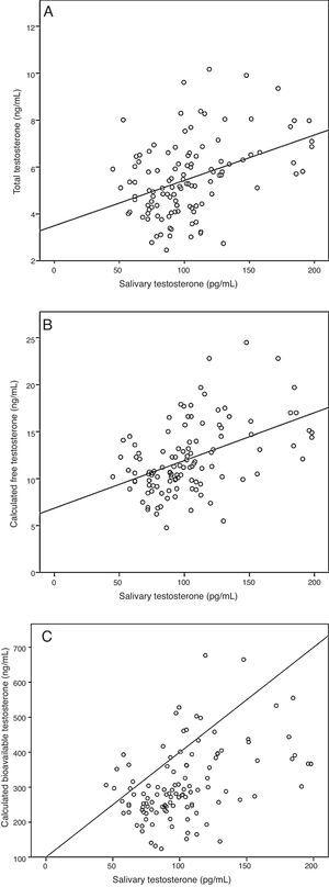 Correlation between salivary testosterone and serum testosterone concentrations. (A) Correlations of salivary testosterone with serum total testosterone (r=0.39)*, (B) salivary testosterone with serum calculated free testosterone (r=0.46)* and (C) salivary testosterone with serum calculated bioavailable testosterone (r=0.45)*; *p<0.001.