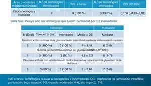 Tecnologías sanitarias nuevas y emergentes 2013. Lista priorizada en la especialidad de Endocrinología y Nutrición. CCI: coeficiente de correlación intraclase. Puntuación: bajo impacto: 1-3; impacto moderado: 4-6; alto impacto: 7-9.Fuente: Axencia de Avaliación de Tecnoloxías Sanitarias (avalia-t). Ministerio de Sanidad, Servicios Sociales e Igualdad6.