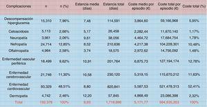 Costes por episodio de los ingresos hospitalarios debidos a complicaciones agudas (no hipoglucemias) y crónicas en pacientes con diabetes (2010). La clasificación de los registros se realizó a través de los grupos relacionados con el diagnóstico (GDR). Fuente: tomada de Crespo et al.9.
