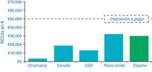 Análisis de coste-efectividad de ISCI en 5 países: Reino Unido54, Dinamarca57, España37, Canadá56 y Estados Unidos55. RCUI: ratio coste utilidad incremental; €: euros.