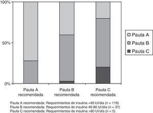 Porcentaje de adecuación de la pauta correctora de insulina subcutánea a las recomendaciones establecidas por requerimientos diarios de insulina en el «Protocolo de insulinización hospitalaria para el paciente no crítico». Pauta A recomendada: Requerimientos de insulina<40UI/día (n=119). Pauta B recomendada: Requerimientos de insulina 40-80 UI/día (n=37). Pauta C recomendada: Requerimientos de insulina>80 UI/día (n=5).