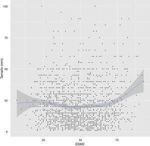 Relación entre el tamaño del tumor y la edad del paciente en el momento del diagnóstico.