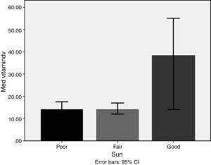 Median 25-OH vitamin D among subgrouping according to sun exposure; p=0.002 using Kruskal–Wallis test.