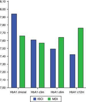Evolución de la HbA1c. ISCI: infusión subcutánea continua de insulina; MDI: múltiples dosis de insulina; 3m: 3 meses; 6m: 6 meses; 12m: 12 meses.